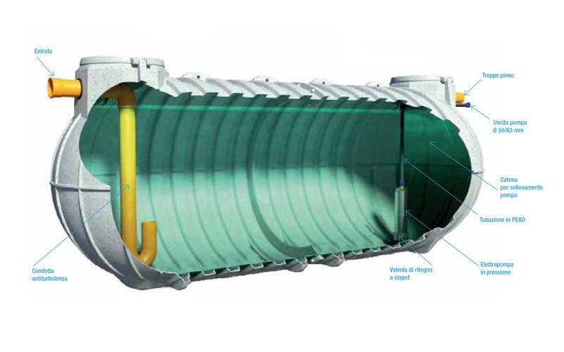 Impianti di recupero acqua piovana in polietilene alexa for Serbatoio di acqua di rame
